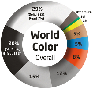 Axalta Coating Systems Releases 2013 Color Popularity Report