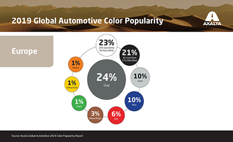 Results of the Axalta 2019 Global Automotive Colour Popularity Report for Europe.